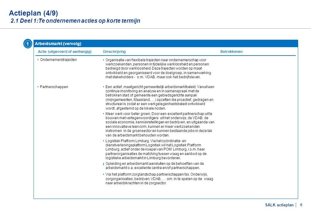 Actieplan (5/9) 2.1 Deel 1:Te ondernemen acties op korte termijn