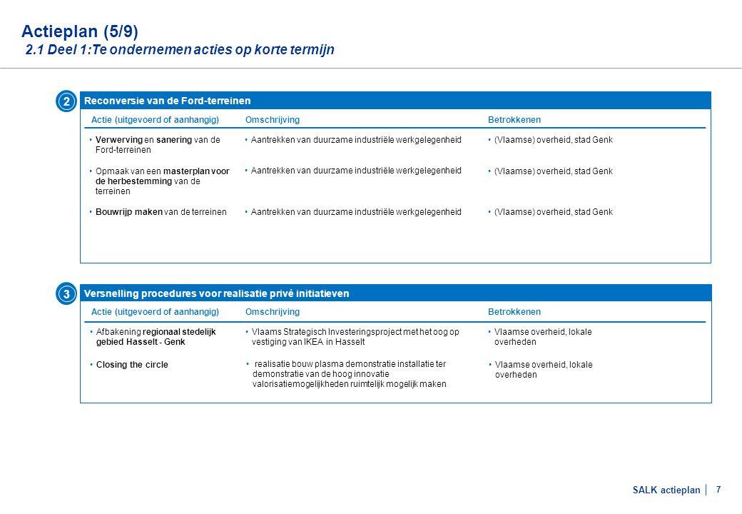 Actieplan (6/9) 2.1 Deel 1:Te ondernemen acties op korte termijn