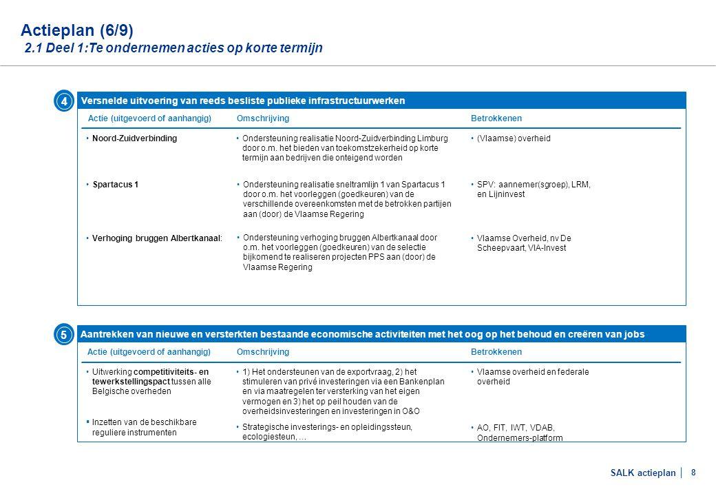 Actieplan (7/9) 2.1 Deel 1:Te ondernemen acties op korte termijn