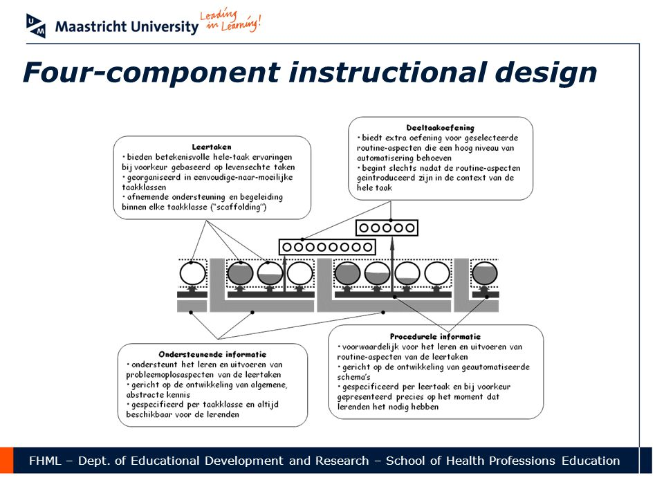 Four-component instructional design