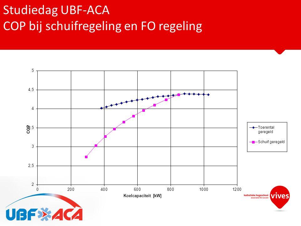 Studiedag UBF-ACA COP bij schuifregeling en FO regeling