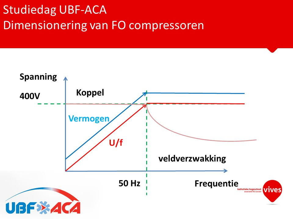 Dimensionering van FO compressoren