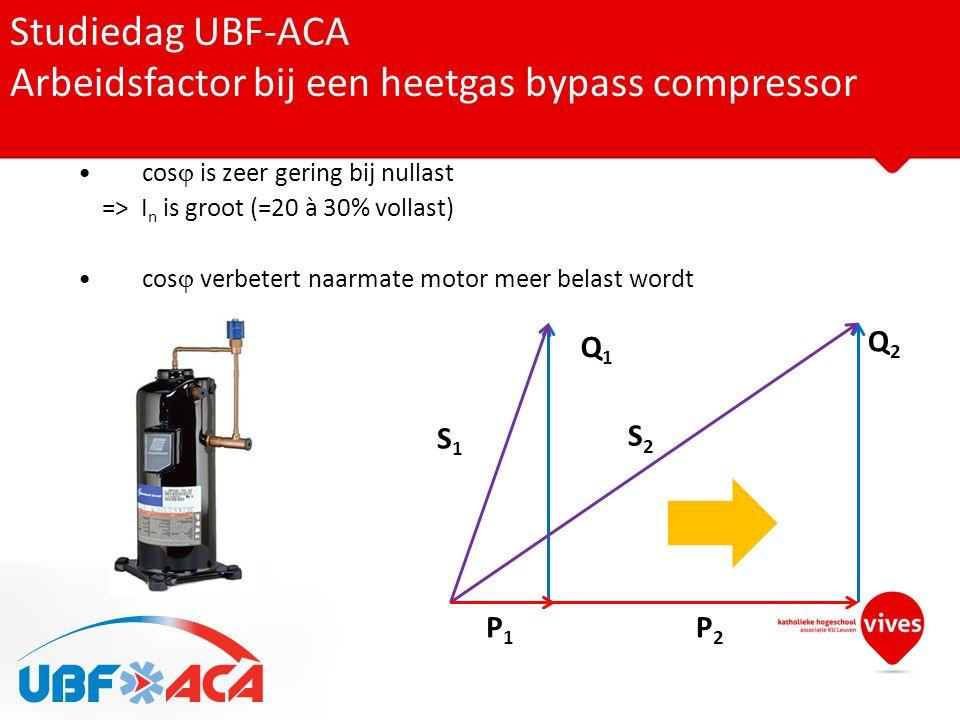 Arbeidsfactor bij een heetgas bypass compressor