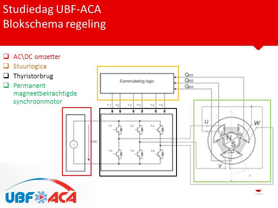 Studiedag UBF-ACA Blokschema regeling AC\DC omzetter Stuurlogica