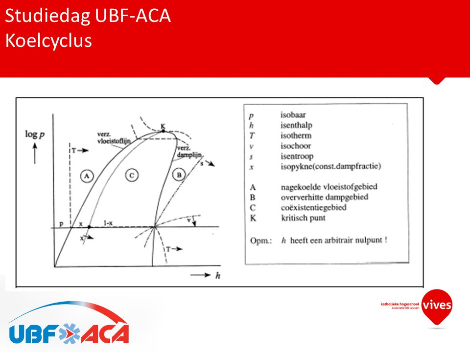 Studiedag UBF-ACA Koelcyclus