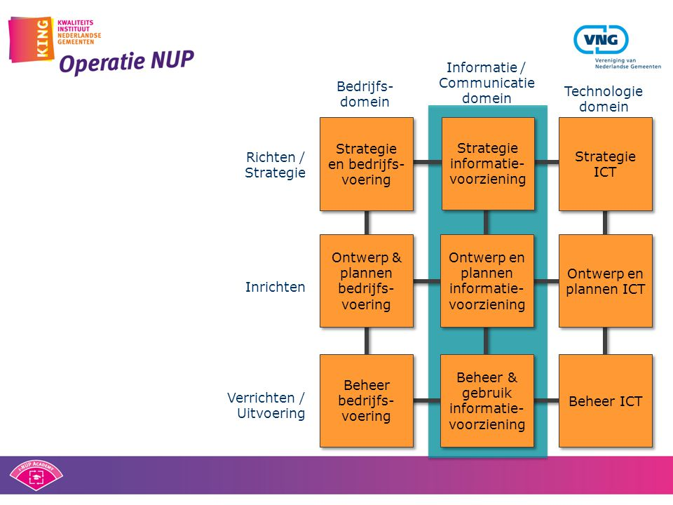 Strategie en bedrijfs- voering Strategie informatie- voorziening