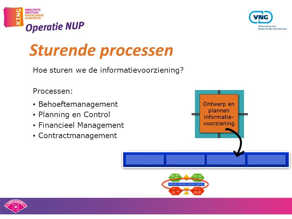 Sturende processen Hoe sturen we de informatievoorziening Processen: