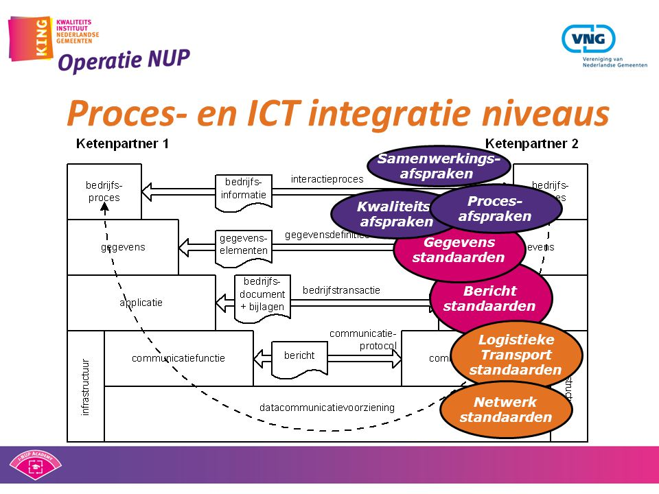 Proces- en ICT integratie niveaus