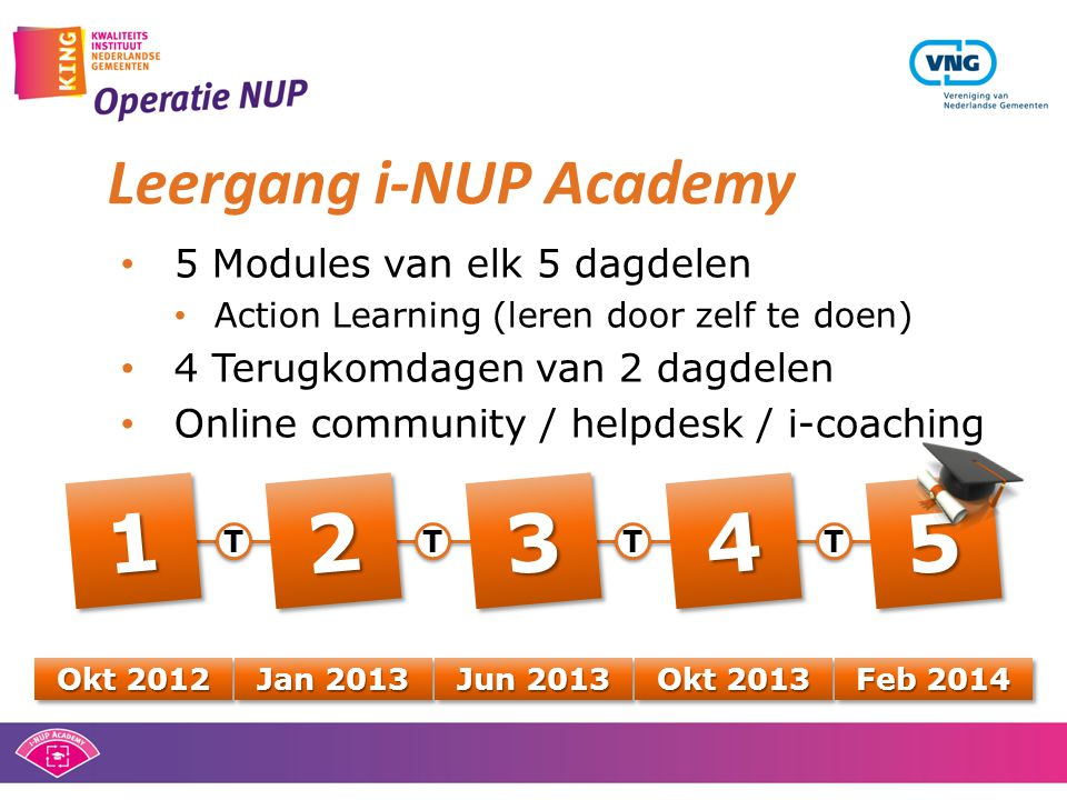 Leergang i-NUP Academy