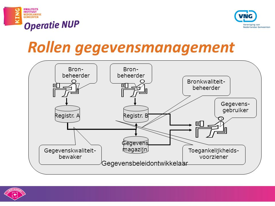 Rollen gegevensmanagement