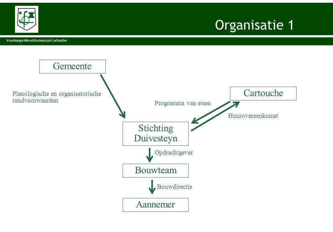 Organisatie 1 Organisatie Gemeente Cartouche Stichting Duivesteyn