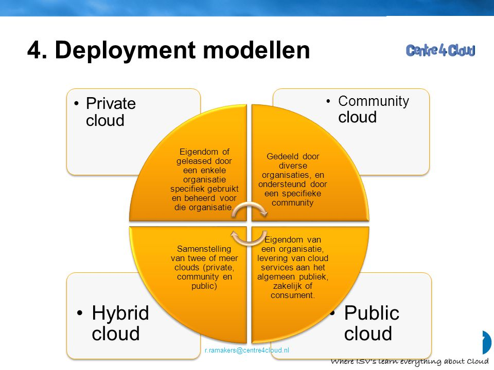 Samenstelling van twee of meer clouds (private, community en public)