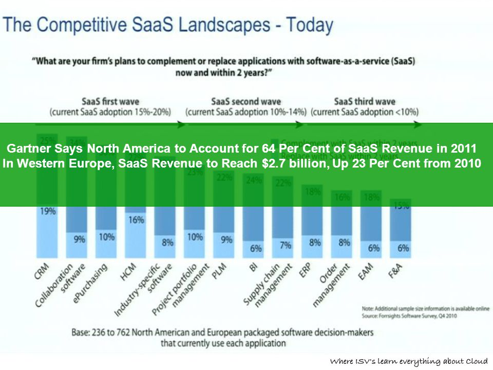 Gartner Says North America to Account for 64 Per Cent of SaaS Revenue in 2011