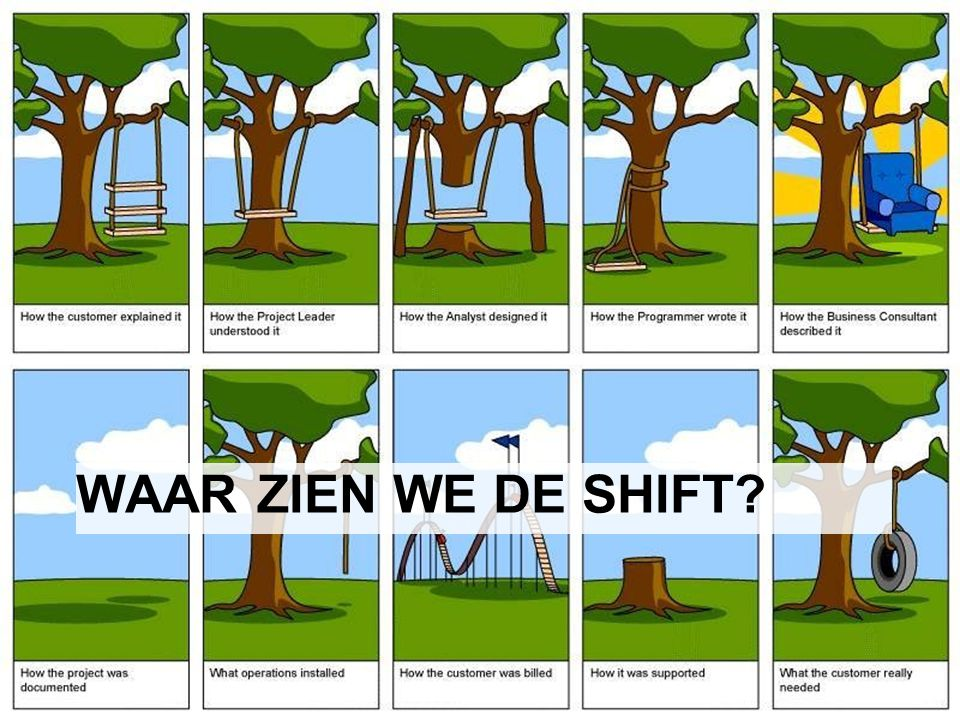 Waar zien we de shift