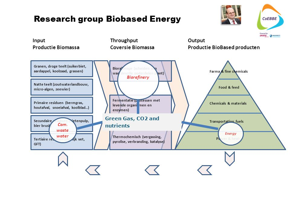 Research group Biobased Energy