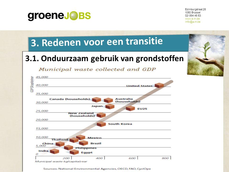 3.1. Onduurzaam gebruik van grondstoffen