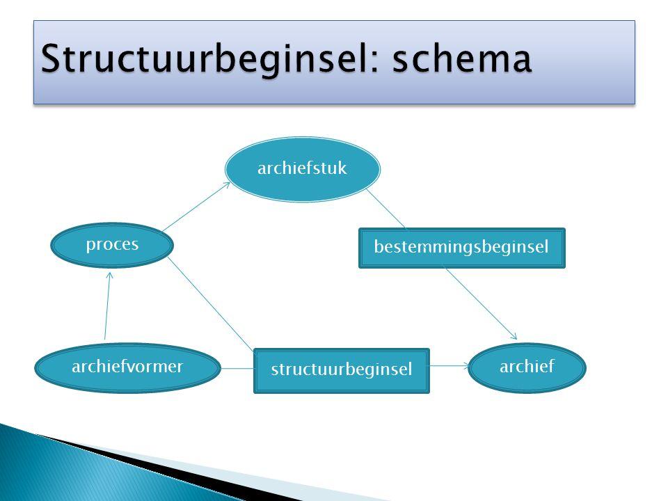 Structuurbeginsel: schema