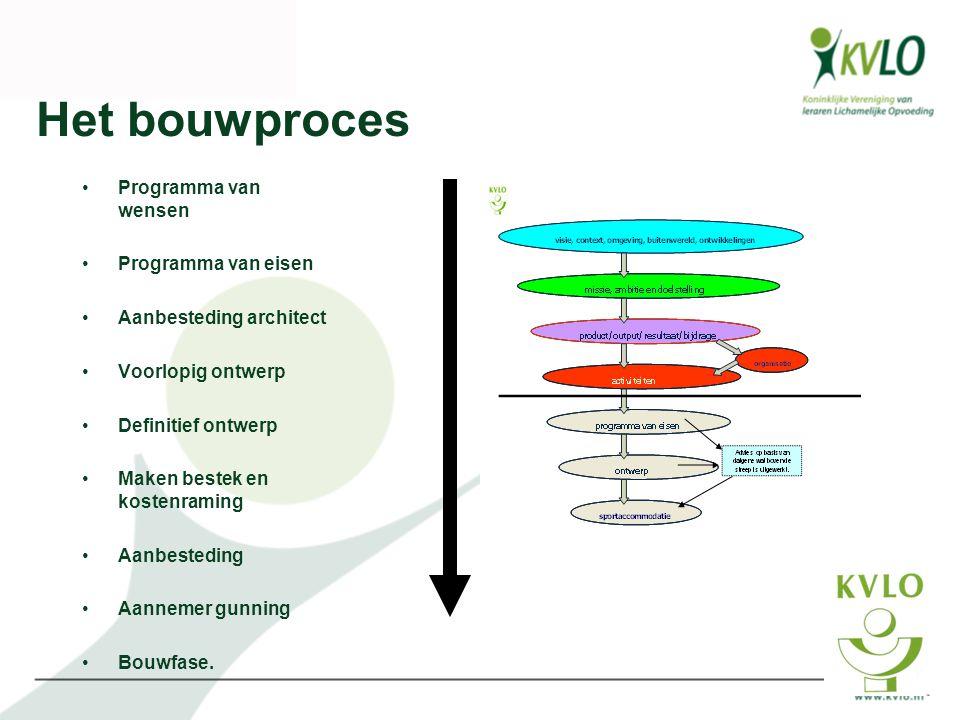 Het bouwproces Programma van wensen Programma van eisen