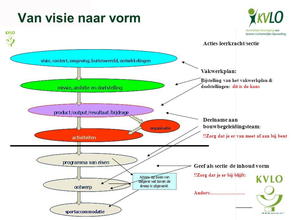 Van visie naar vorm Acties leerkracht/sectie Vakwerkplan: