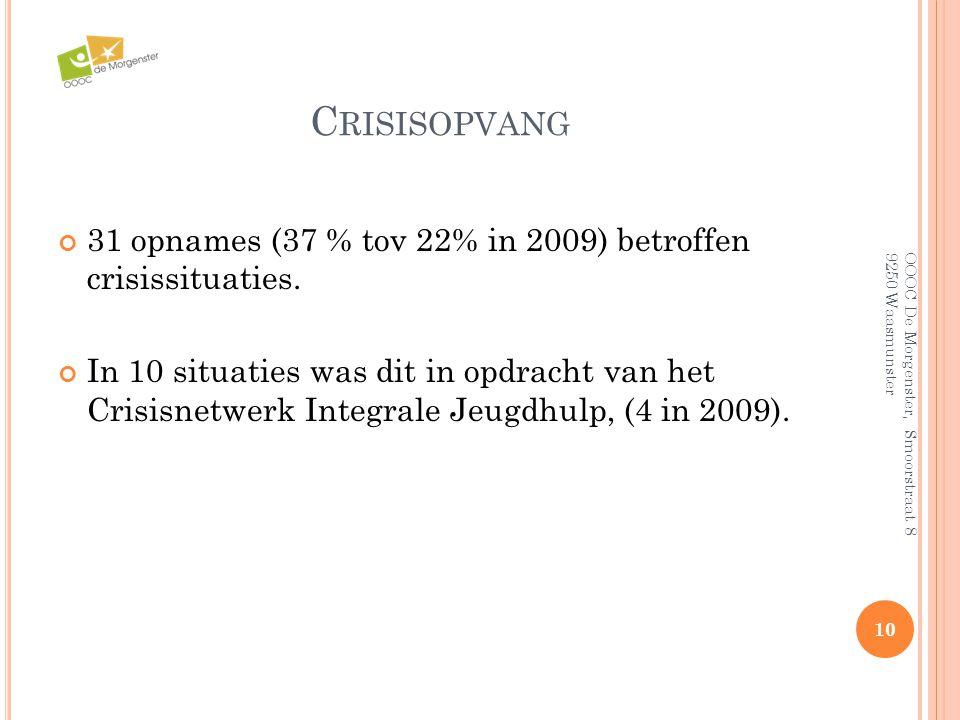 Crisisopvang 31 opnames (37 % tov 22% in 2009) betroffen crisissituaties.