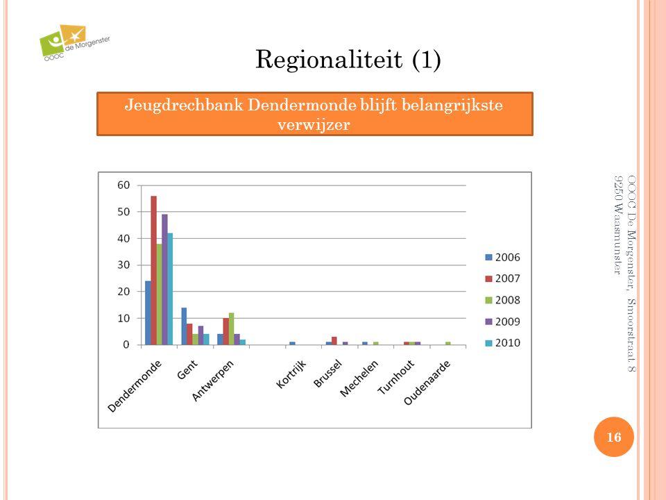 Jeugdrechbank Dendermonde blijft belangrijkste verwijzer