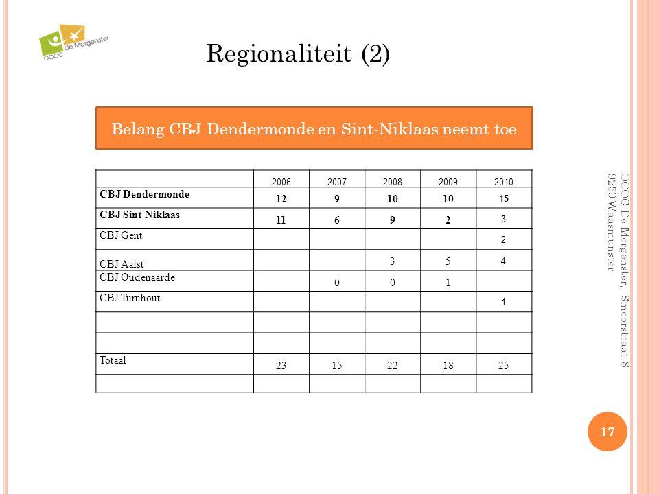 Belang CBJ Dendermonde en Sint-Niklaas neemt toe
