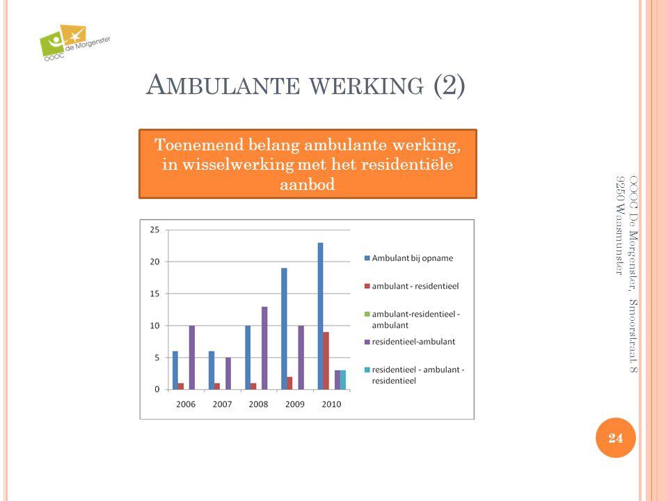 Ambulante werking (2) Toenemend belang ambulante werking, in wisselwerking met het residentiële aanbod.