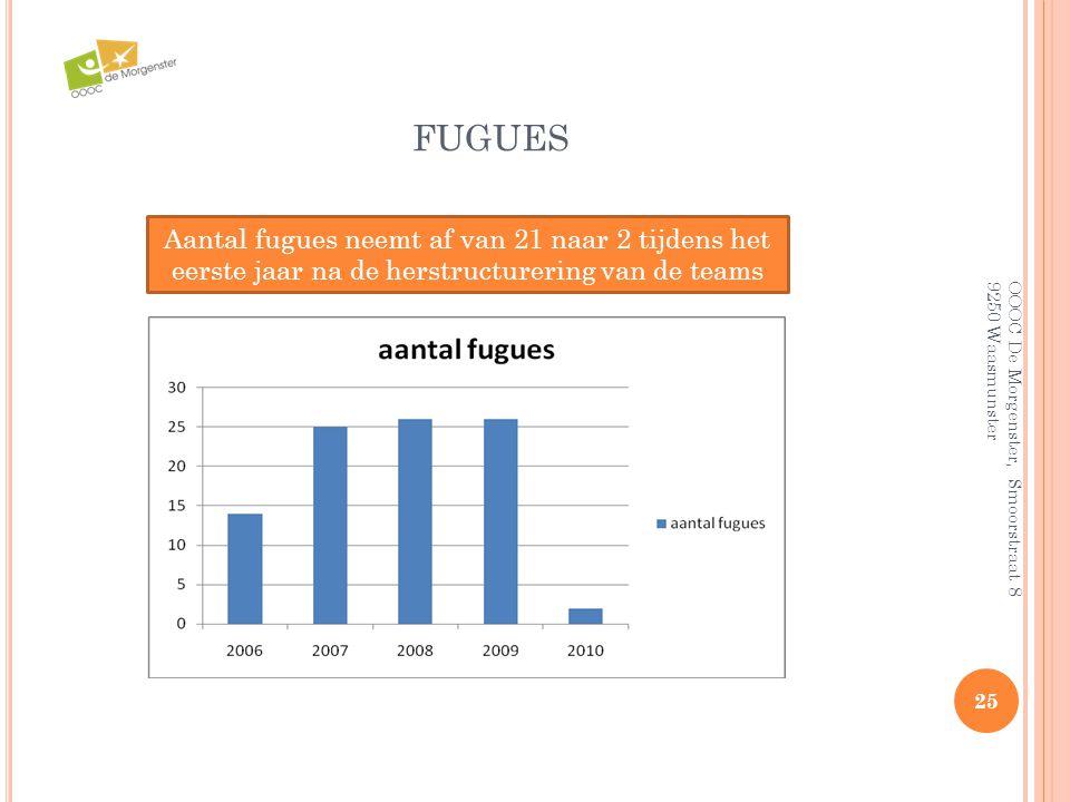 fugues Aantal fugues neemt af van 21 naar 2 tijdens het eerste jaar na de herstructurering van de teams.