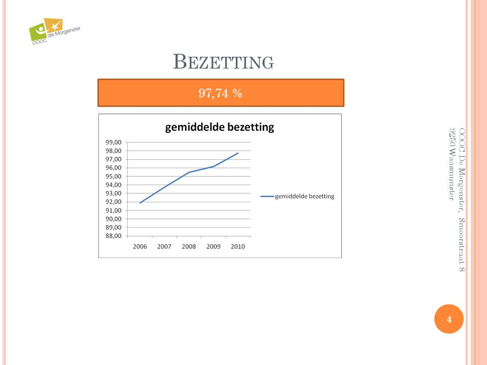 Bezetting 97,74 % OOOC De Morgenster, Smoorstraat 8 9250 Waasmunster