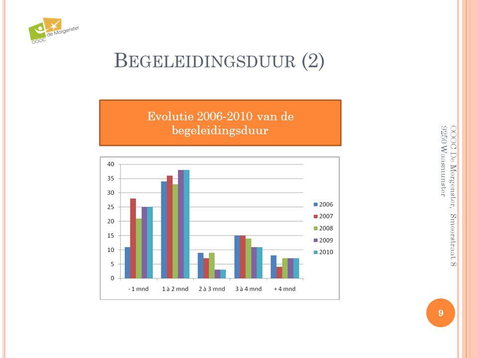 Evolutie 2006-2010 van de begeleidingsduur