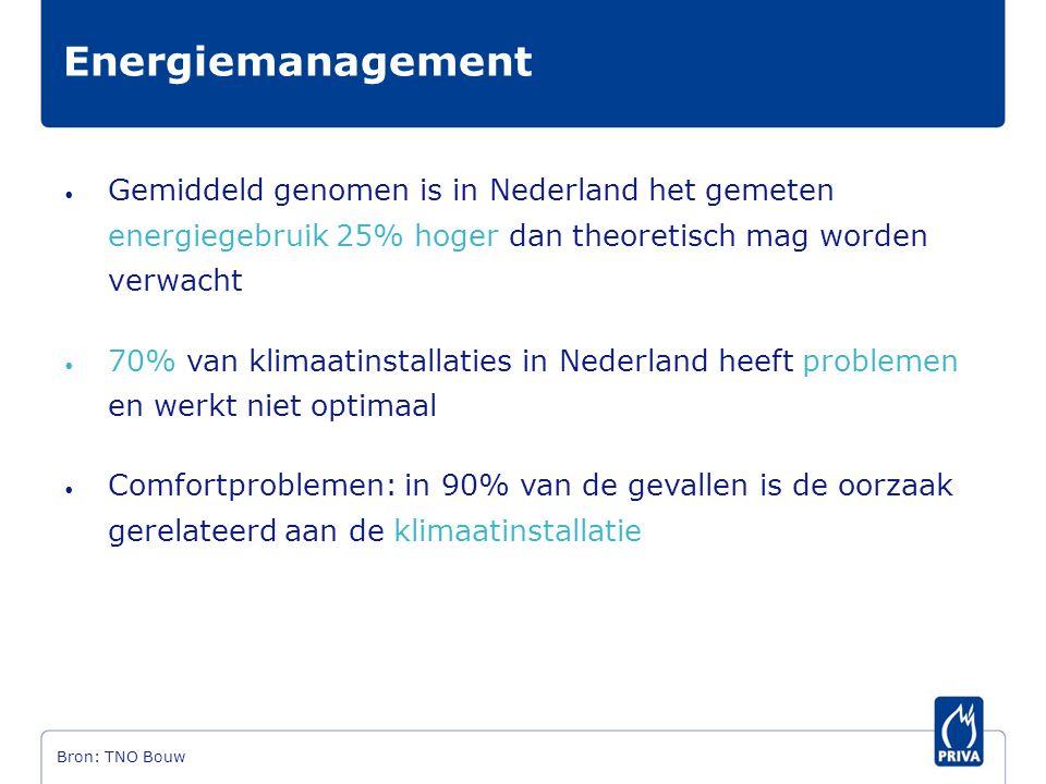 Energiemanagement Gemiddeld genomen is in Nederland het gemeten energiegebruik 25% hoger dan theoretisch mag worden verwacht.