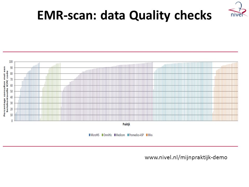 EMR-scan: data Quality checks