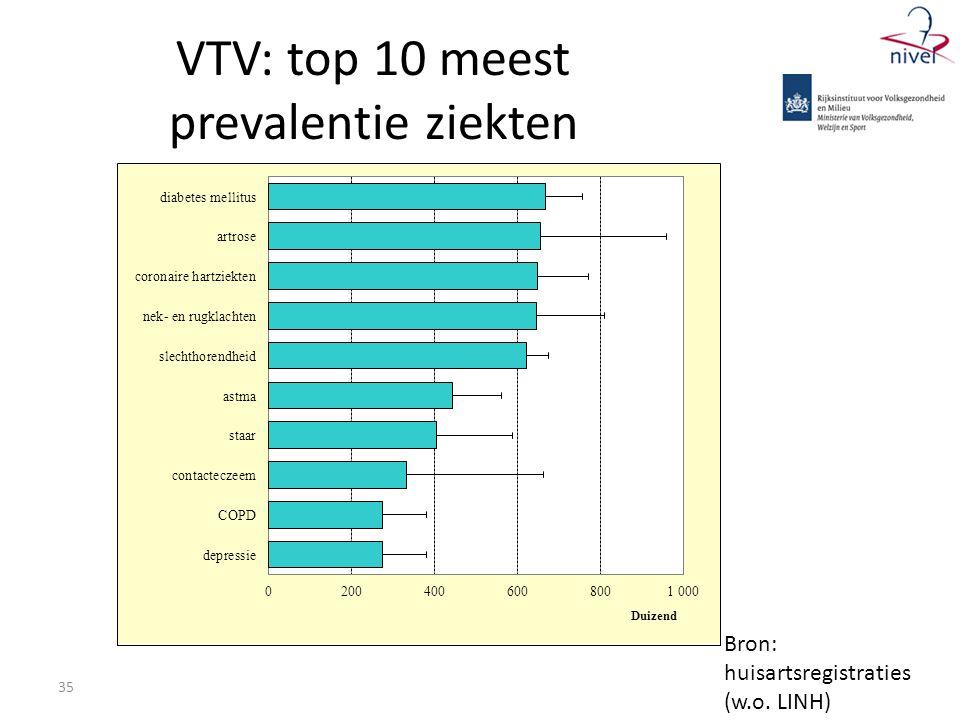 VTV: top 10 meest prevalentie ziekten