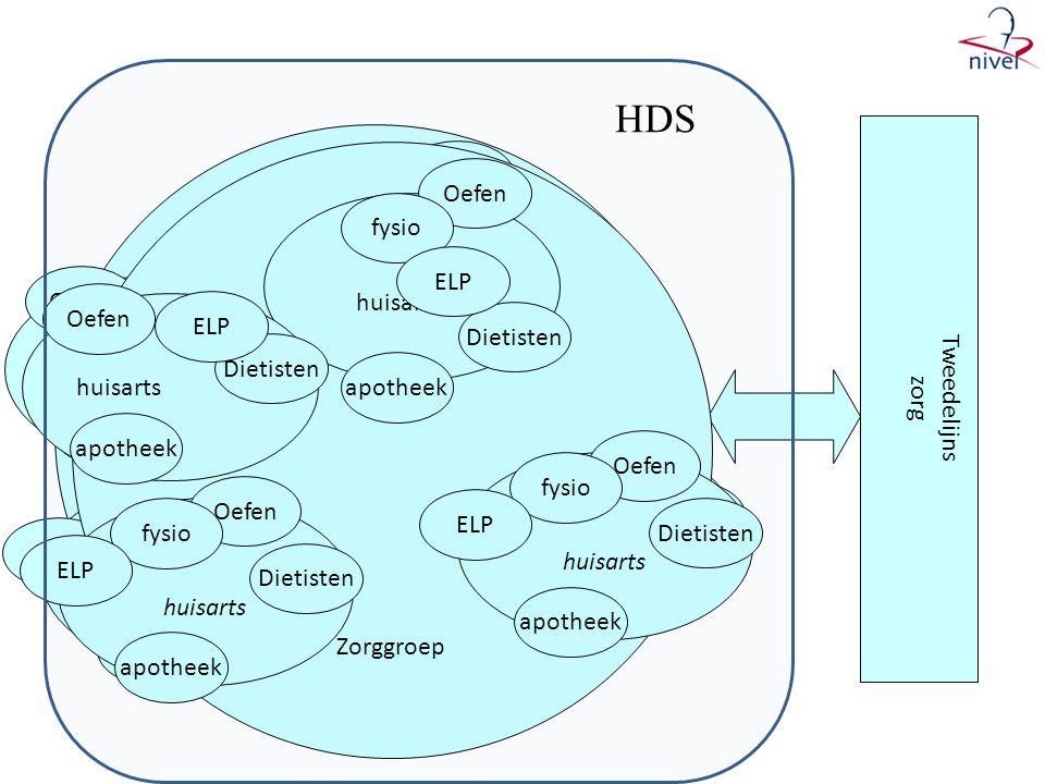 HDS Tweedelijns zorg Zorggroep Zorggroep huisartsen Oefen Dietisten