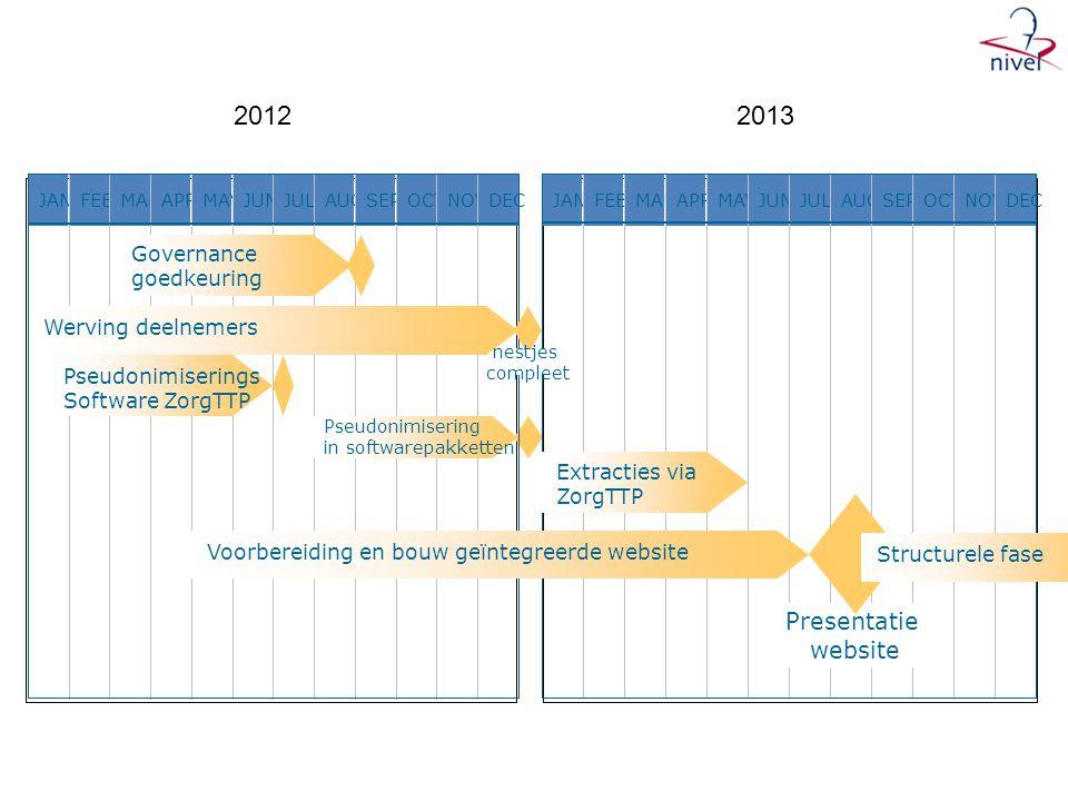 2012 2013 Presentatie website Governance goedkeuring