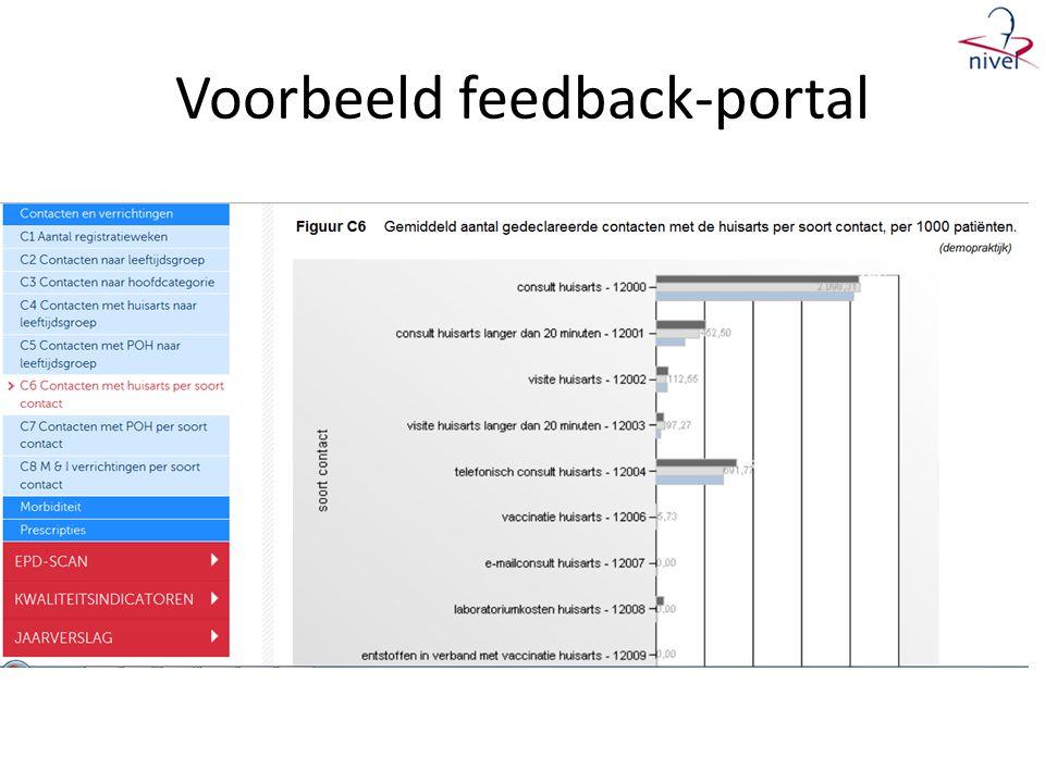 Voorbeeld feedback-portal