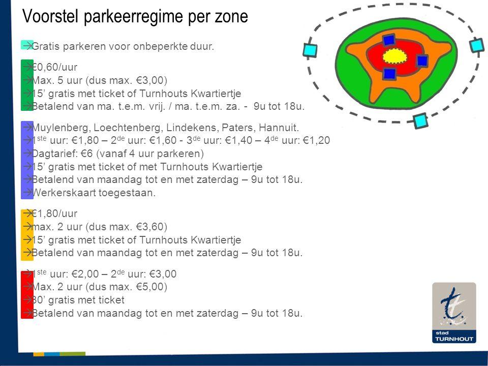 Voorstel parkeerregime per zone
