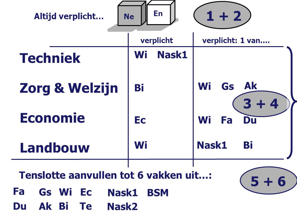 1 + 2 Techniek Zorg & Welzijn 3 + 4 Economie Landbouw 5 + 6 Wi Nask1