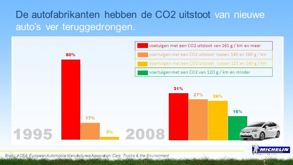 De autofabrikanten hebben de CO2 uitstoot van nieuwe auto's ver teruggedrongen.