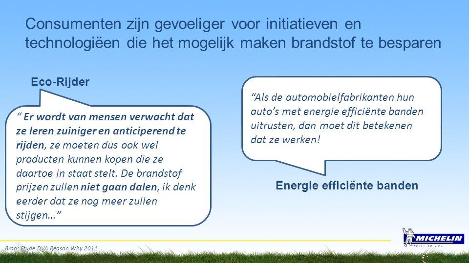 Energie efficiënte banden