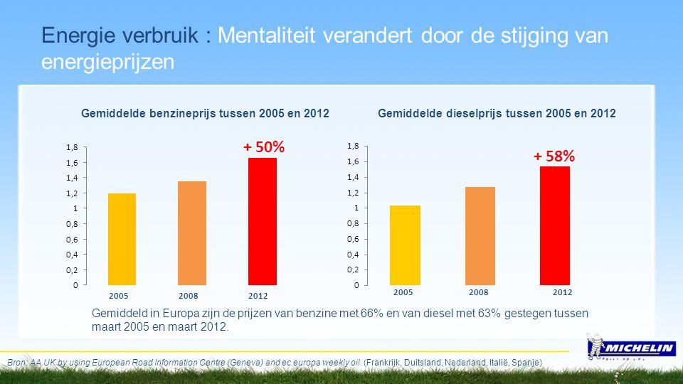 Energie verbruik : Mentaliteit verandert door de stijging van energieprijzen