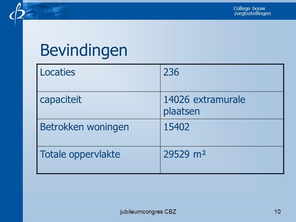 Bevindingen Locaties 236 capaciteit 14026 extramurale plaatsen