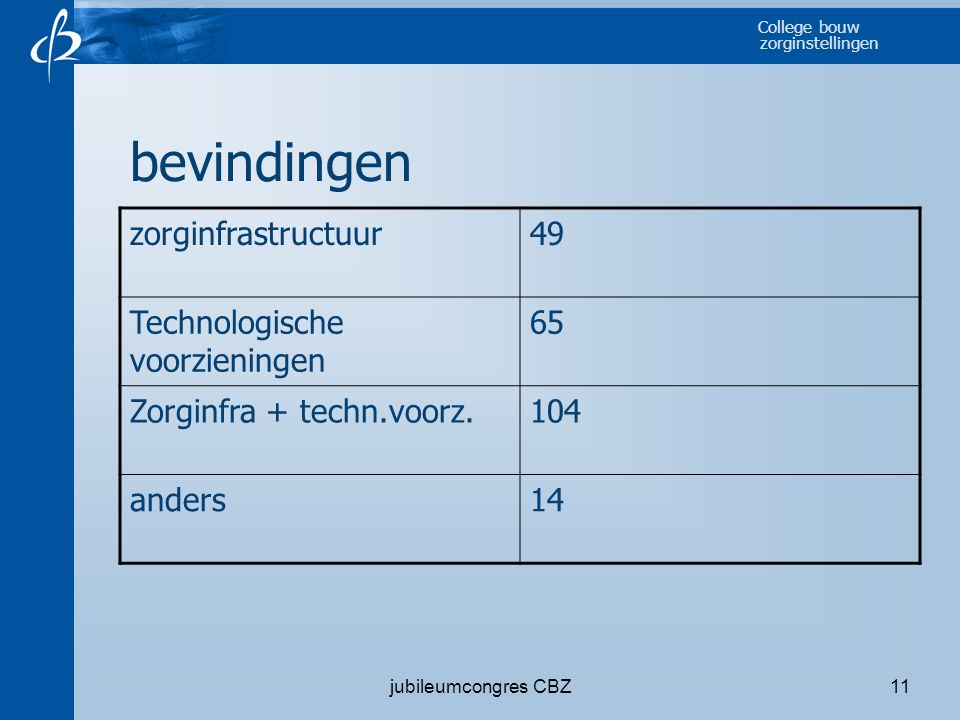 bevindingen zorginfrastructuur 49 Technologische voorzieningen 65