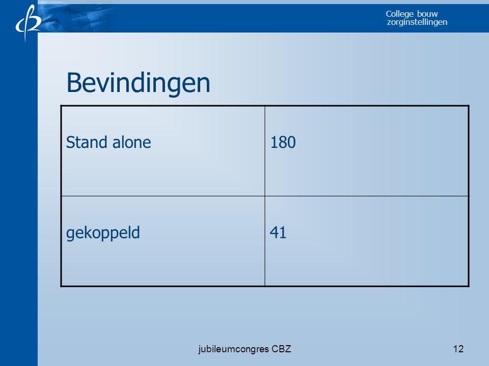 Bevindingen Stand alone 180 gekoppeld 41 jubileumcongres CBZ