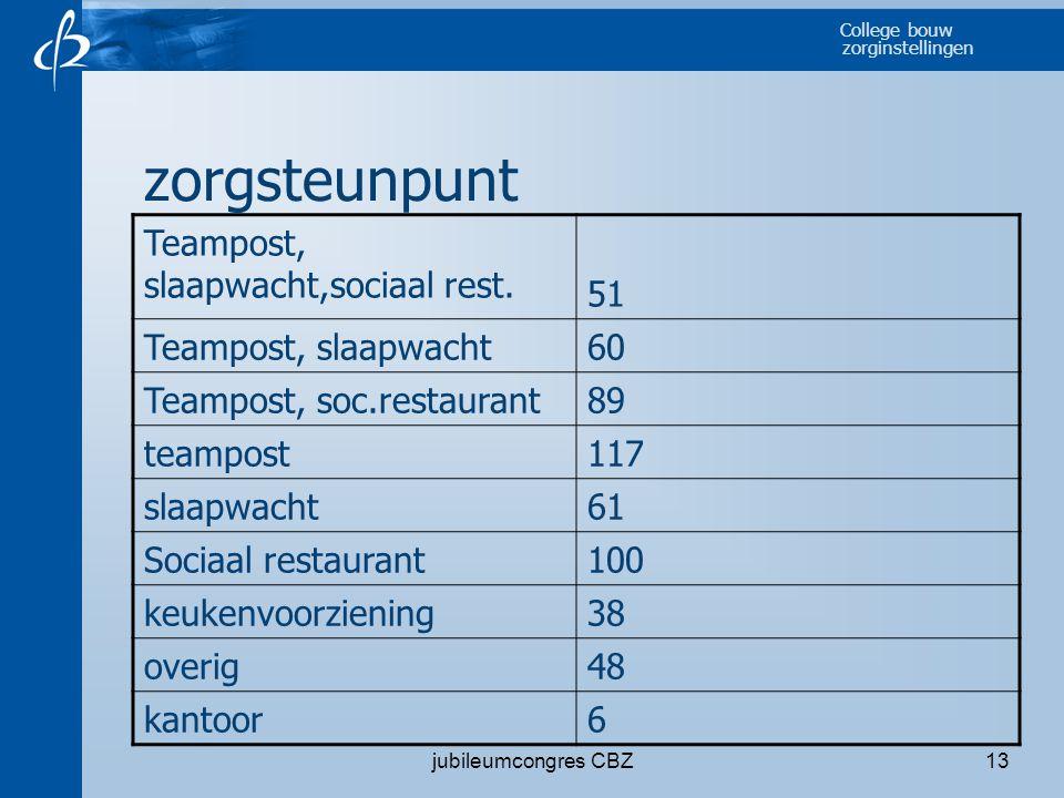 zorgsteunpunt Teampost, slaapwacht,sociaal rest. 51