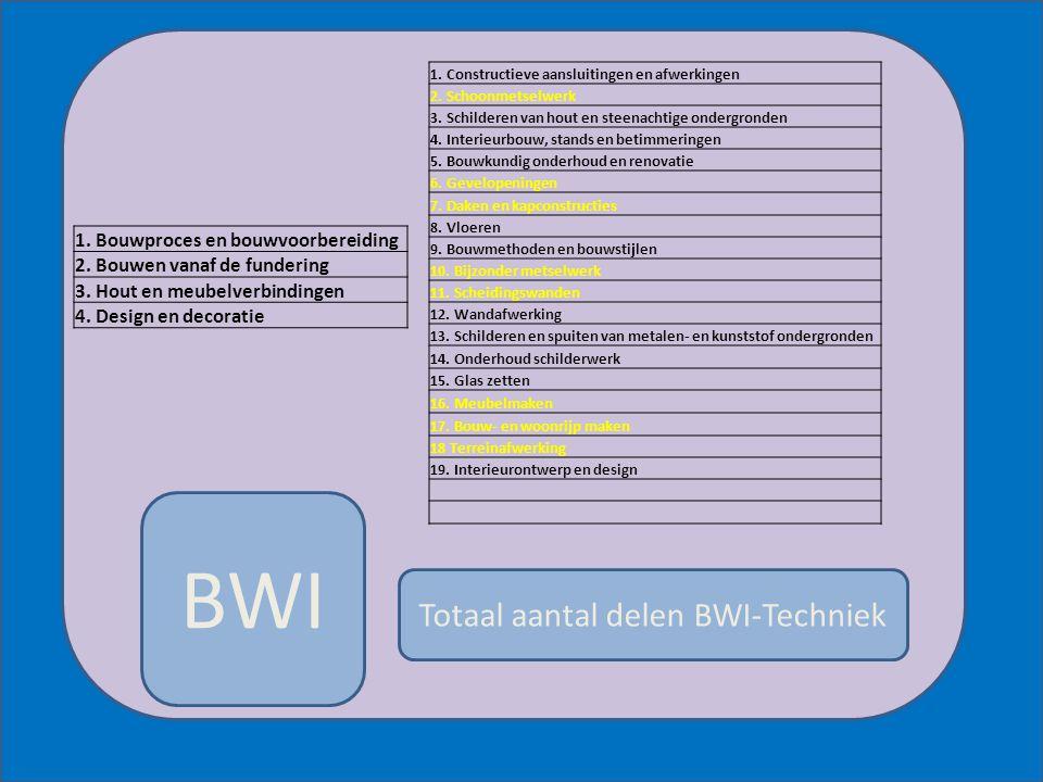 Totaal aantal delen BWI-Techniek