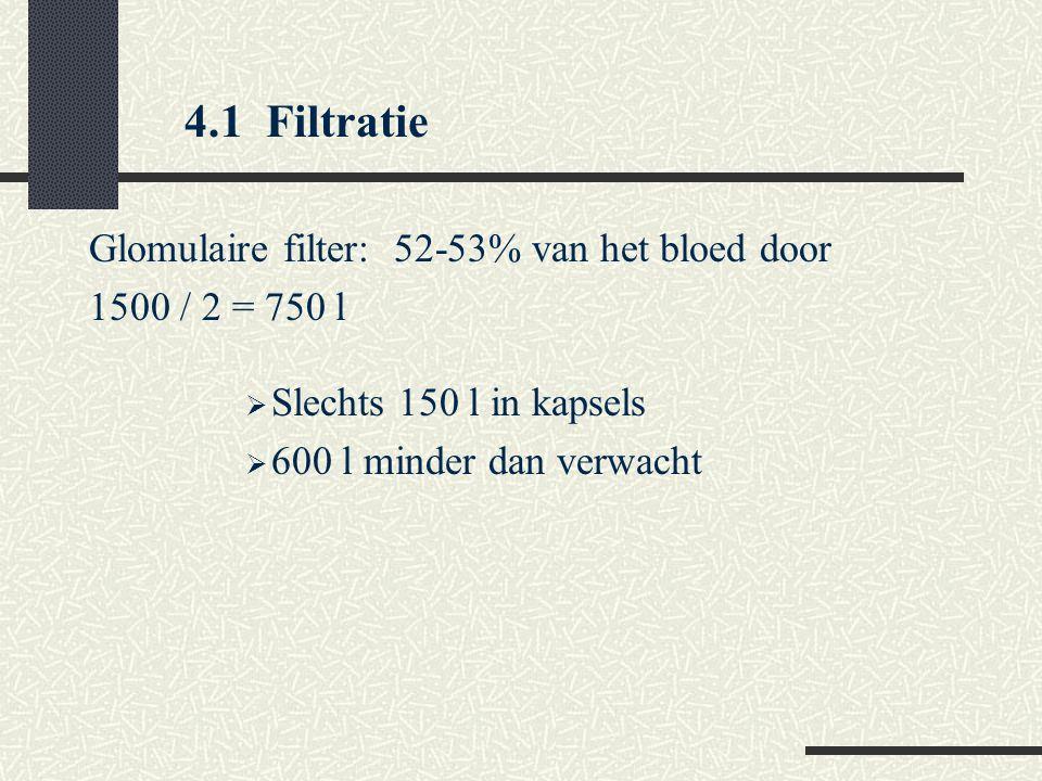 4.1 Filtratie Glomulaire filter: 52-53% van het bloed door