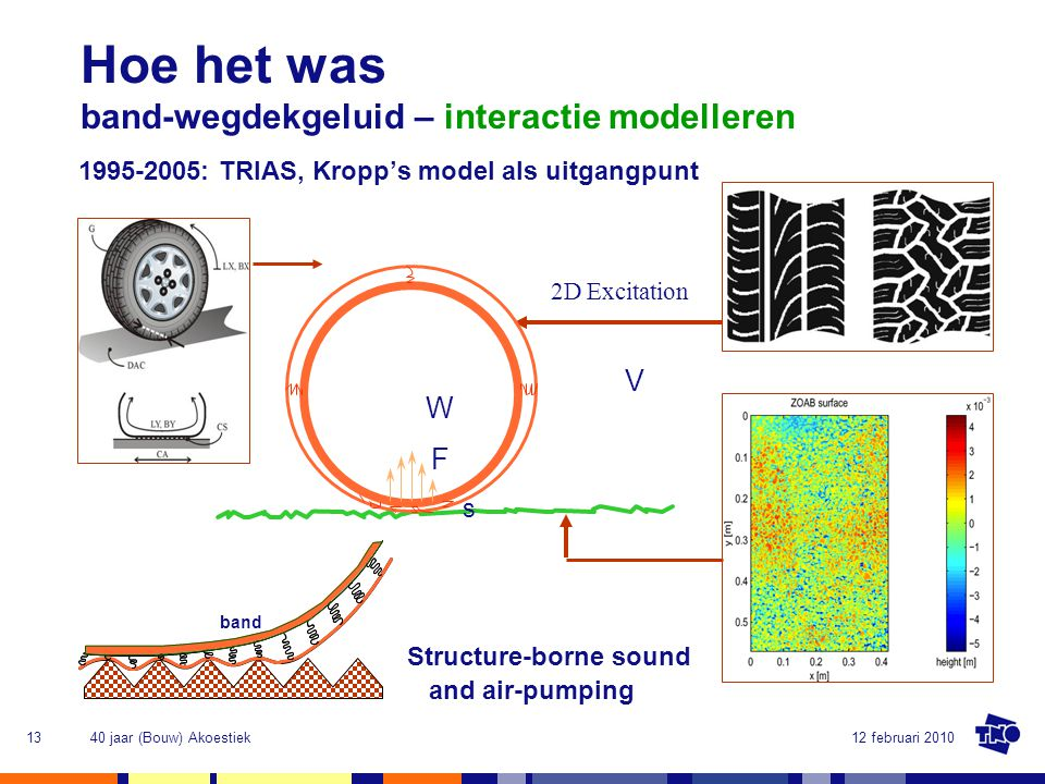 Hoe het was band-wegdekgeluid – interactie modelleren V W F