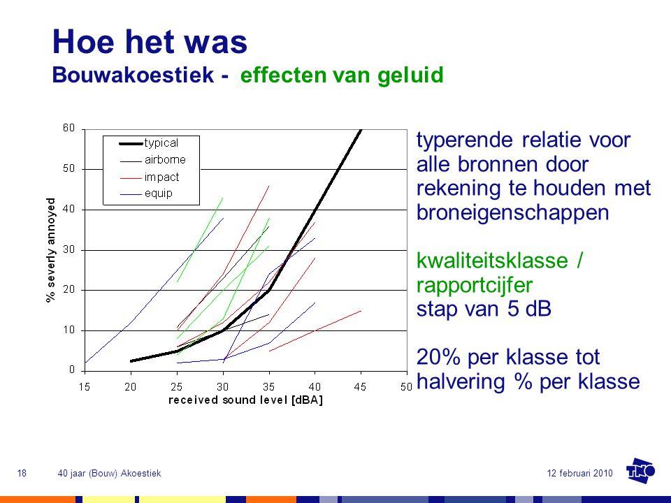Hoe het was Bouwakoestiek - effecten van geluid