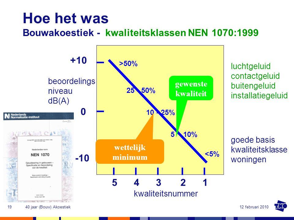 Hoe het was Bouwakoestiek - kwaliteitsklassen NEN 1070:1999 +10 -10 1